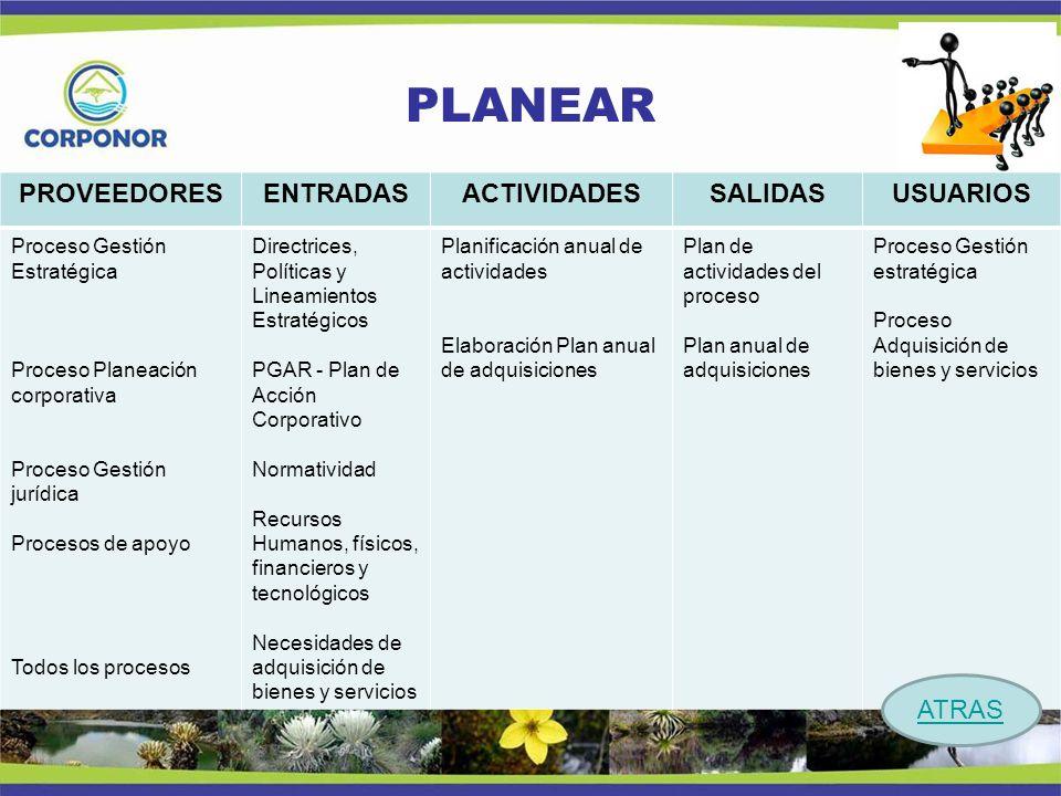 PLANEAR PROVEEDORES ENTRADAS ACTIVIDADES SALIDAS USUARIOS Procesos: