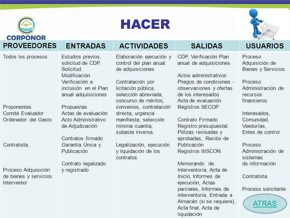 HACER ENTRADAS ACTIVIDADES SALIDAS USUARIOS Procesos: ATRAS