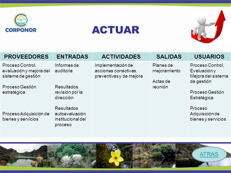 ACTUAR PROVEEDORES ENTRADAS ACTIVIDADES SALIDAS USUARIOS Procesos: