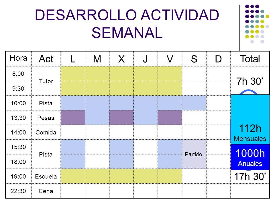 DESARROLLO ACTIVIDAD SEMANAL