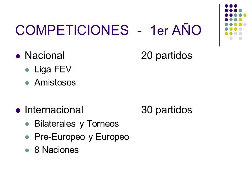 COMPETICIONES - 1er AÑO Nacional 20 partidos Internacional 30 partidos
