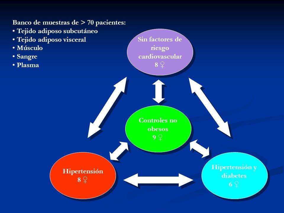 Sin factores de riesgo cardiovascular Hipertensión y diabetes