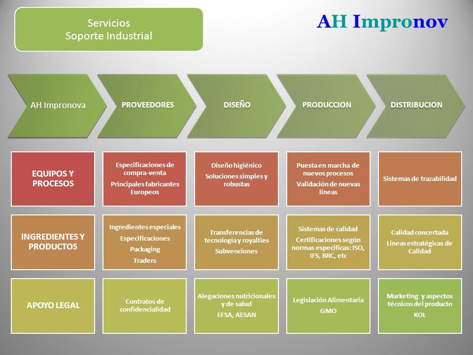 AH Impronov Servicios Soporte Industrial AH Impronova