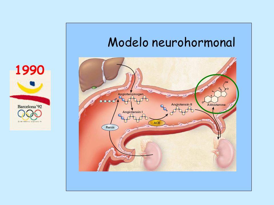 Modelo neurohormonal 1990