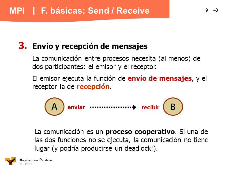 A 3. Envío y recepción de mensajes F. básicas: Send / Receive B