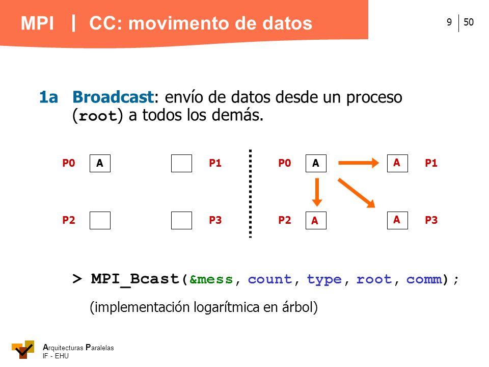 CC: movimento de datos 1a Broadcast: envío de datos desde un proceso (root) a todos los demás. A. P0.
