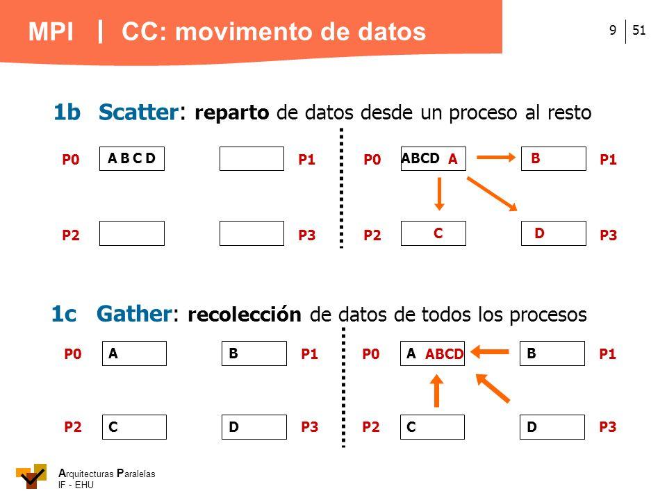 CC: movimento de datos 1b Scatter: reparto de datos desde un proceso al resto. ABCD. P0. P2. P3.