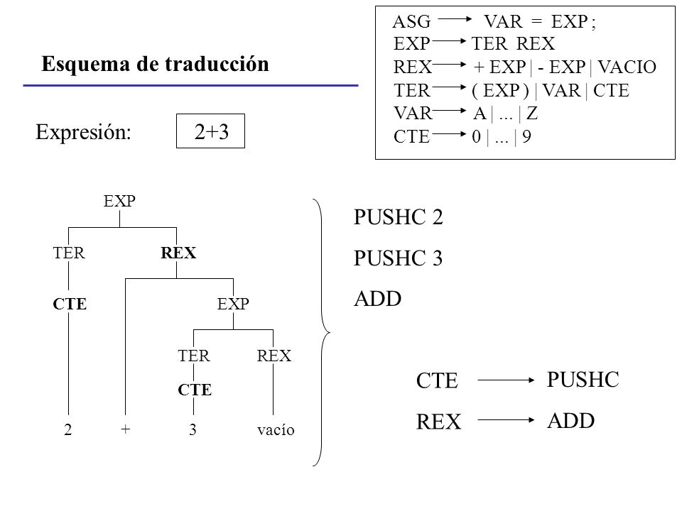 Esquema de traducción Expresión: 2+3 PUSHC 2 PUSHC 3 ADD CTE REX PUSHC