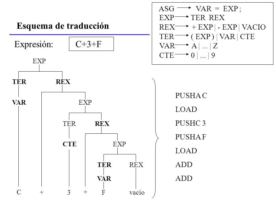 Esquema de traducción Expresión: C+3+F ASG VAR = EXP ; EXP TER REX