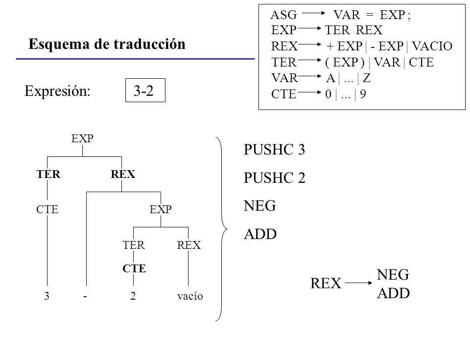 Esquema de traducción Expresión: 3-2 PUSHC 3 PUSHC 2 NEG ADD REX