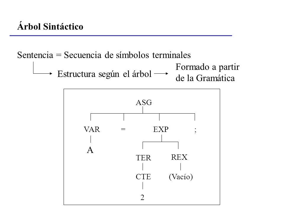 Sentencia = Secuencia de símbolos terminales