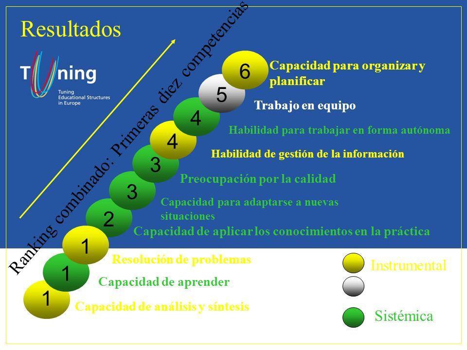 Ranking combinado: Primeras diez competencias