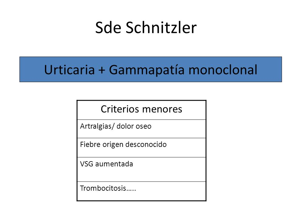 Urticaria + Gammapatía monoclonal