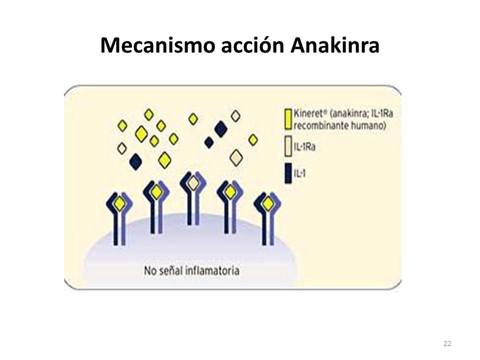 Mecanismo acción Anakinra
