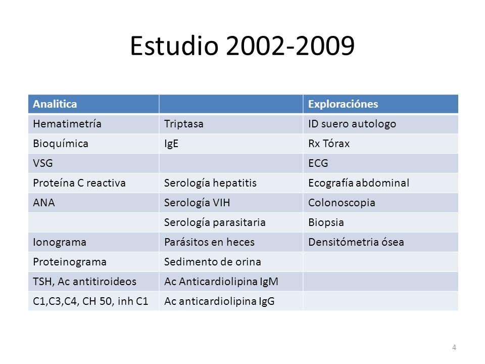 Estudio 2002-2009 Analitica Exploraciónes Hematimetría Triptasa