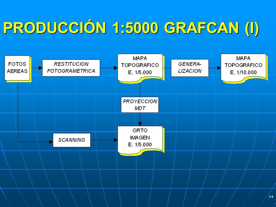 PRODUCCIÓN 1:5000 GRAFCAN (I)