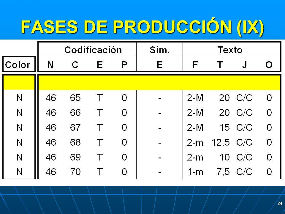FASES DE PRODUCCIÓN (IX)