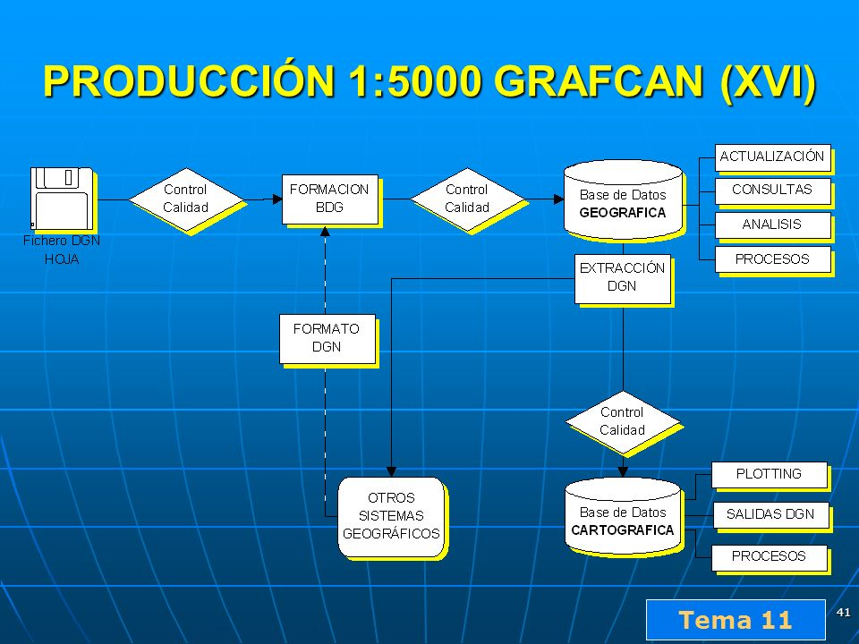 PRODUCCIÓN 1:5000 GRAFCAN (XVI)