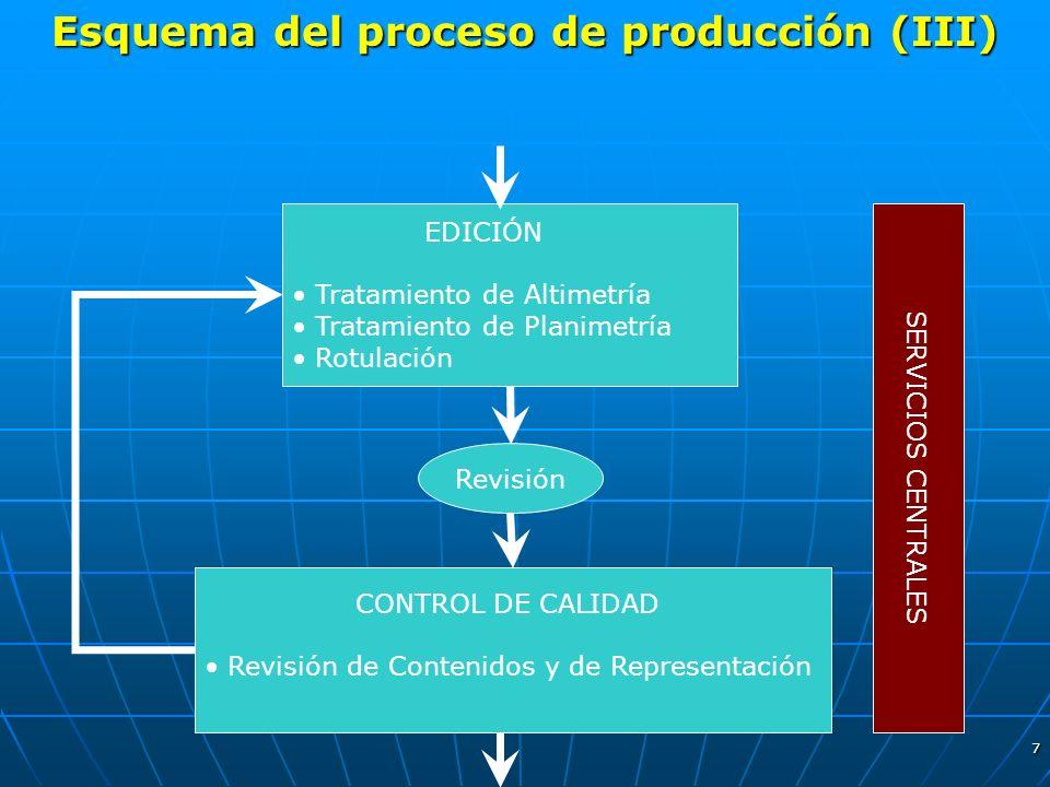 Esquema del proceso de producción (III)