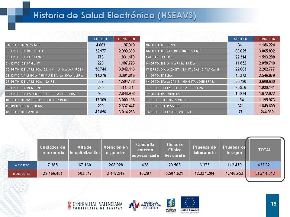 Historia de Salud Electrónica (HSEAVS)