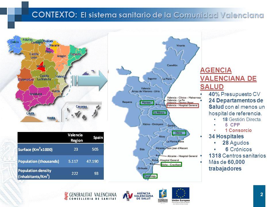 CONTEXTO: El sistema sanitario de la Comunidad Valenciana