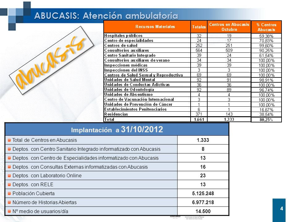 ABUCASIS: Atención ambulatoria