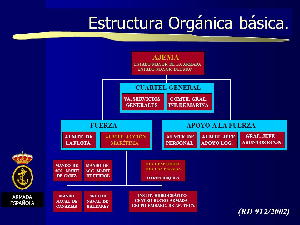 Estructura Orgánica básica.