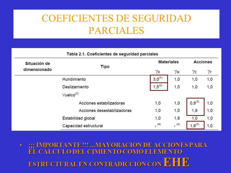 COEFICIENTES DE SEGURIDAD PARCIALES