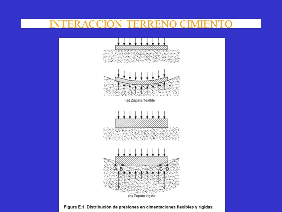 INTERACCION TERRENO CIMIENTO