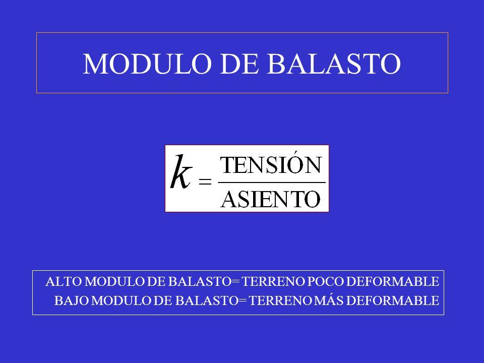 MODULO DE BALASTO ALTO MODULO DE BALASTO= TERRENO POCO DEFORMABLE