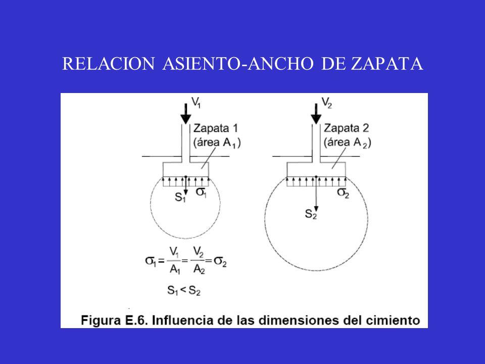 RELACION ASIENTO-ANCHO DE ZAPATA