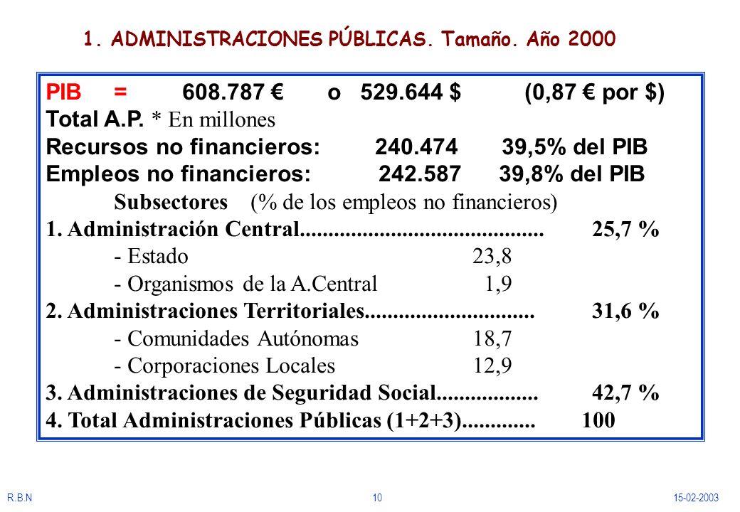 1. ADMINISTRACIONES PÚBLICAS. Tamaño. Año 2000