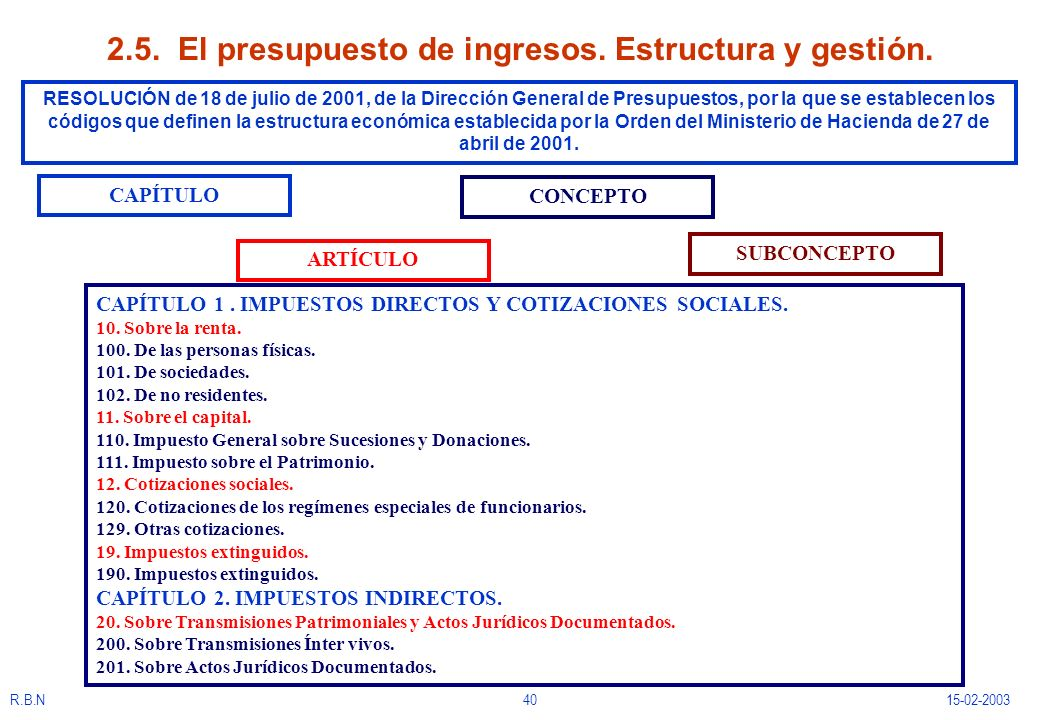 2.5. El presupuesto de ingresos. Estructura y gestión.