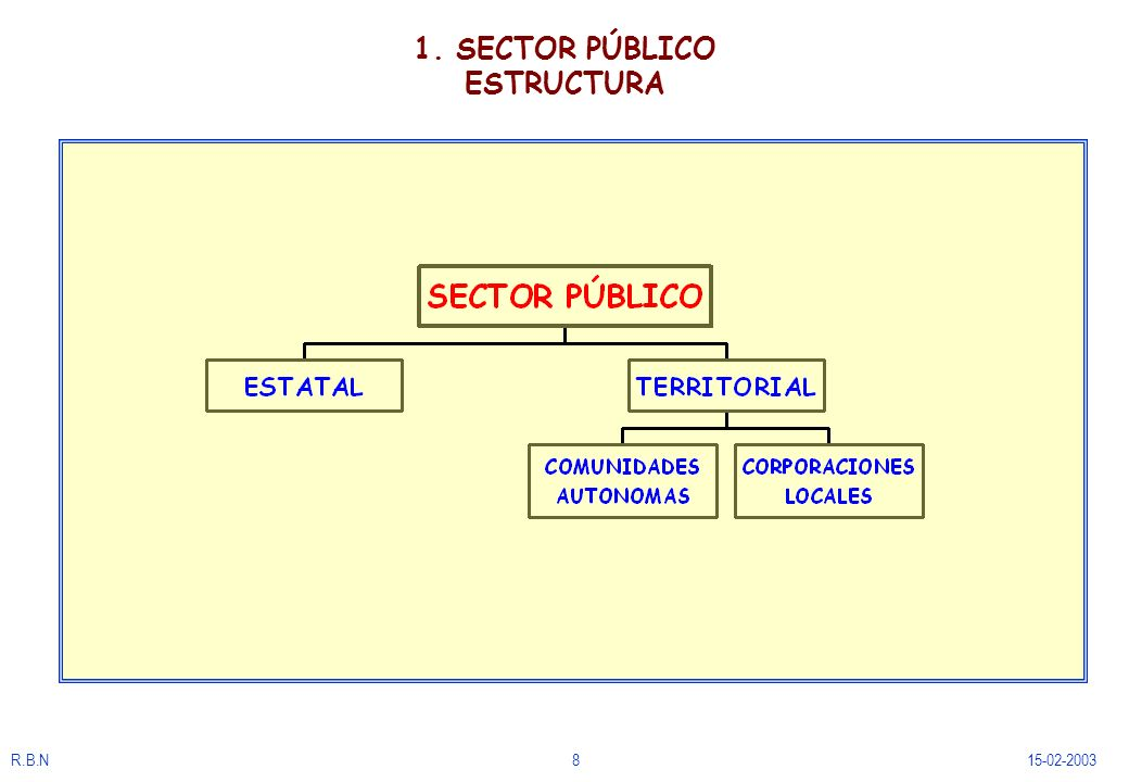 1. SECTOR PÚBLICO ESTRUCTURA