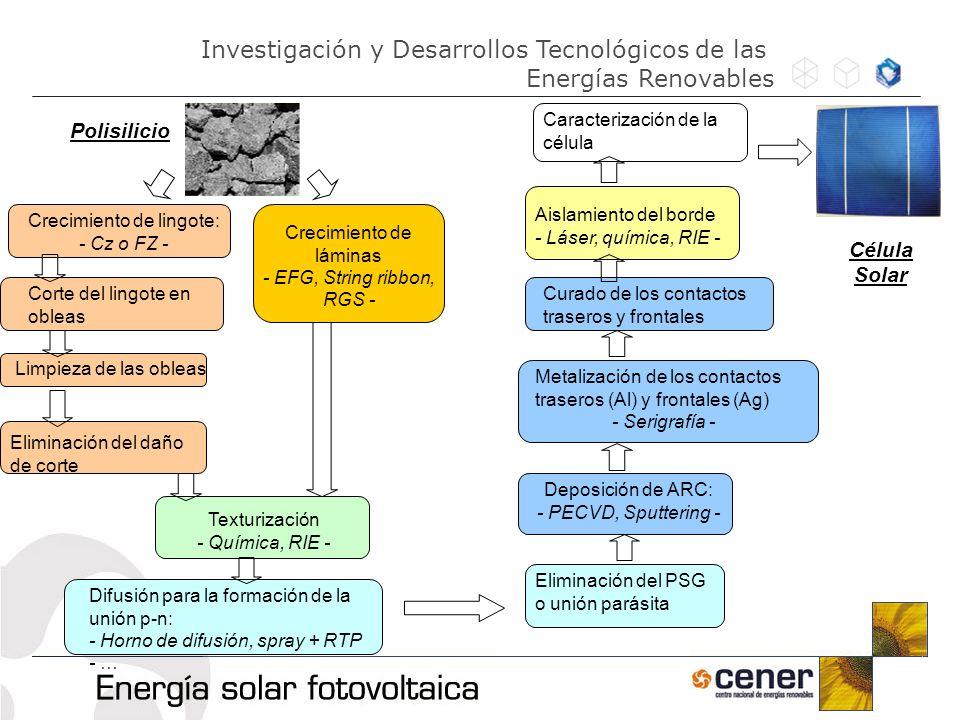 Investigación y Desarrollos Tecnológicos de las Energías Renovables