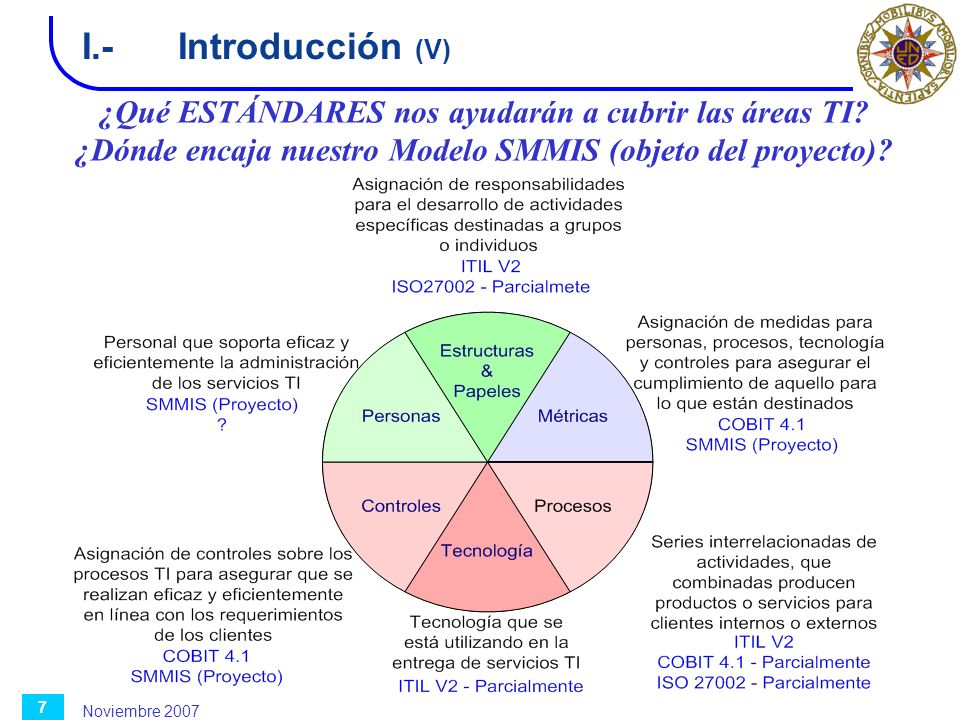 I.- Introducción (V) ¿Qué ESTÁNDARES nos ayudarán a cubrir las áreas TI ¿Dónde encaja nuestro Modelo SMMIS (objeto del proyecto)