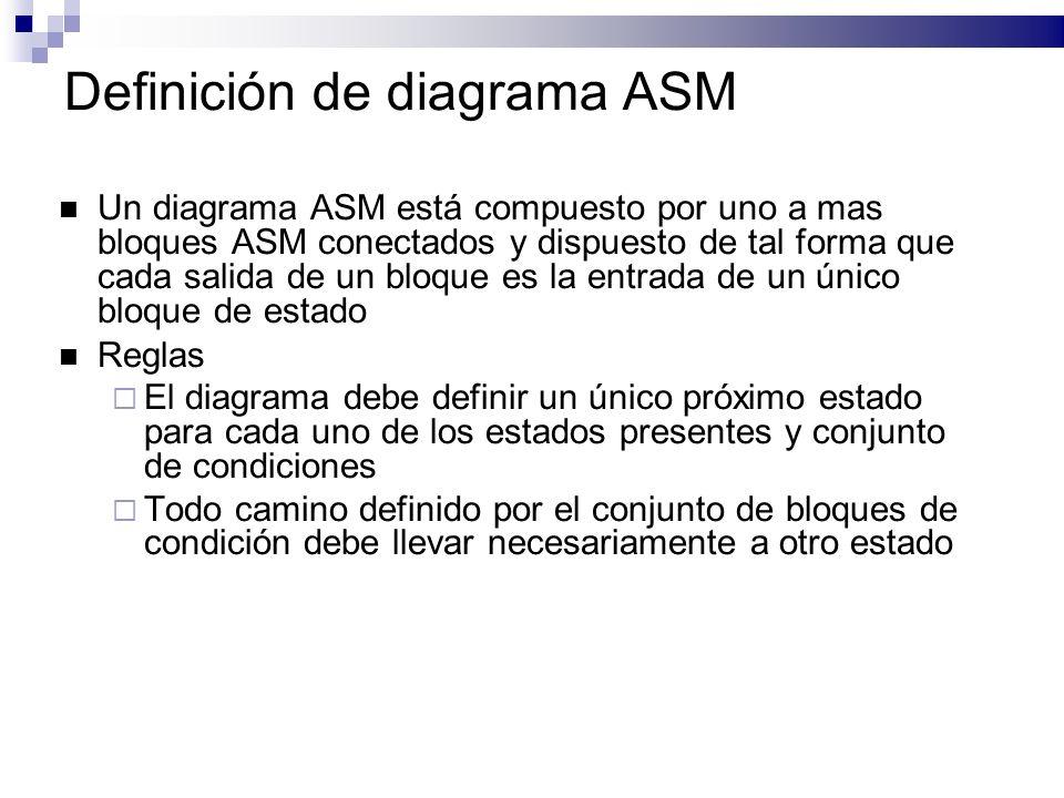 Definición de diagrama ASM