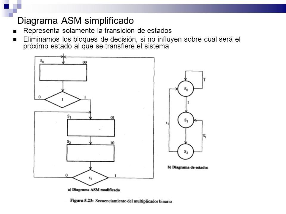 Diagrama ASM simplificado