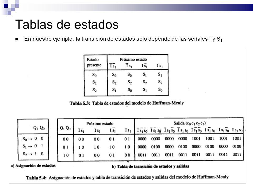 Tablas de estados En nuestro ejemplo, la transición de estados solo depende de las señales I y S1