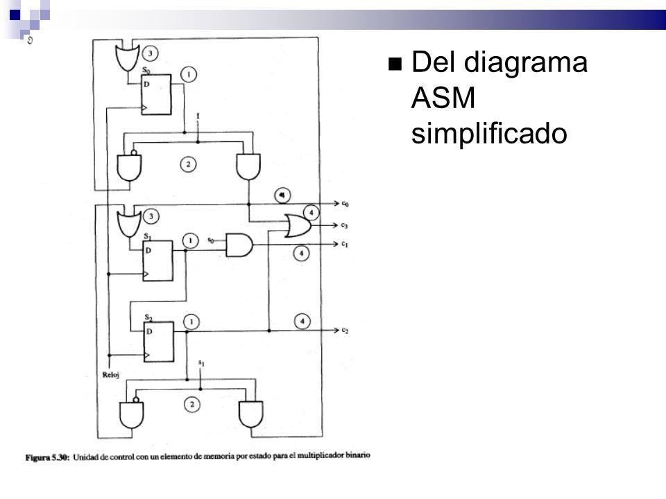 Del diagrama ASM simplificado