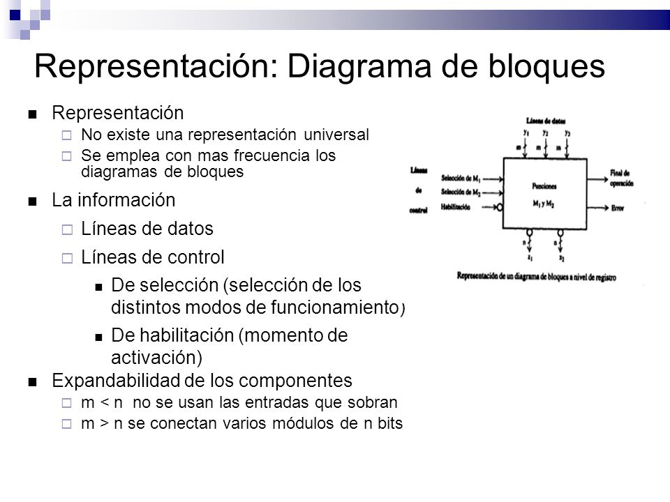 Representación: Diagrama de bloques
