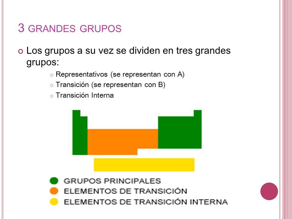 Tabla periodica de los elementos quimicos como se divide choice tabla peridica ppt video online descargar 3 grandes grupos los grupos a su vez se dividen urtaz Gallery