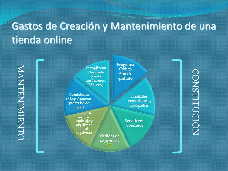 Gastos de Creación y Mantenimiento de una tienda online