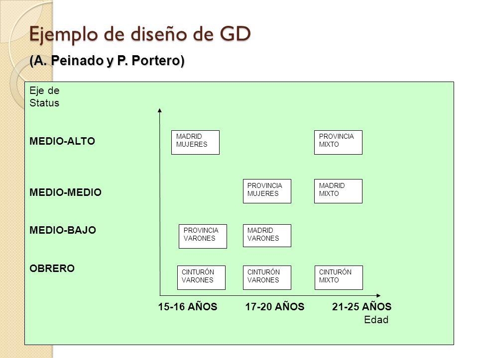 Ejemplo de diseño de GD (A. Peinado y P. Portero) Eje de Status
