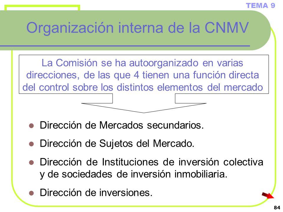 Organización interna de la CNMV