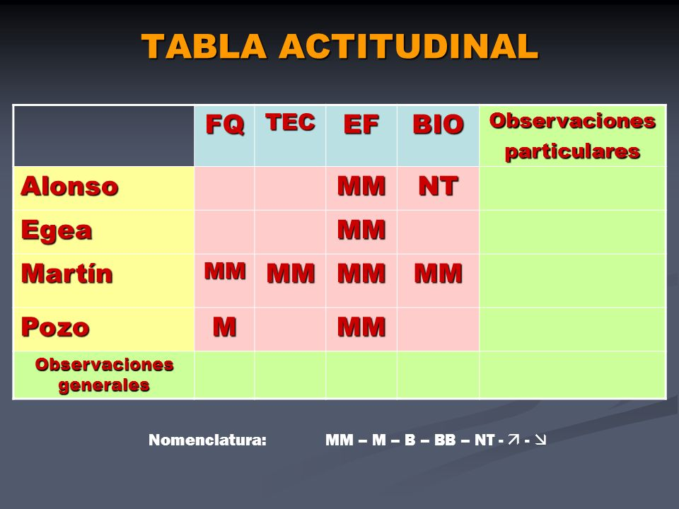 TABLA ACTITUDINAL FQ EF BIO Alonso MM NT Egea Martín Pozo M TEC