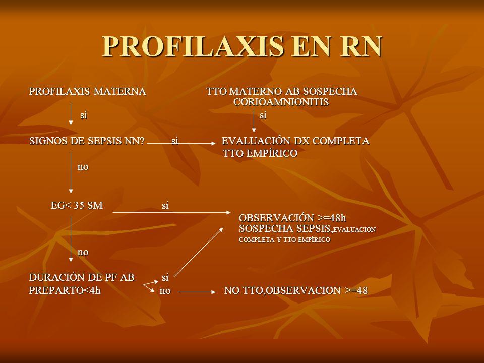 PROFILAXIS EN RN PROFILAXIS MATERNA TTO MATERNO AB SOSPECHA CORIOAMNIONITIS.