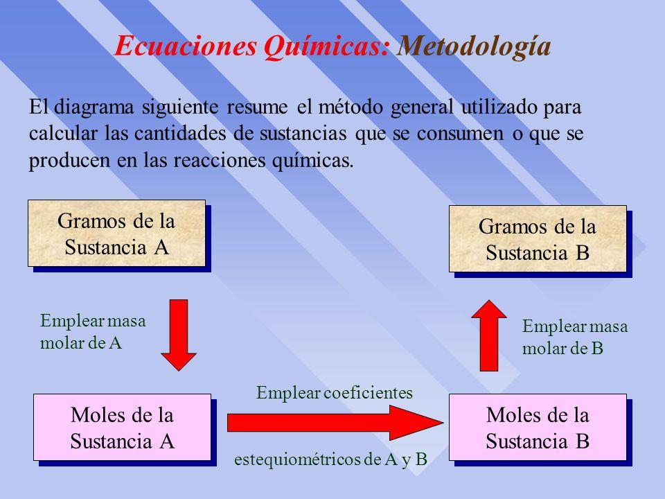Ecuaciones Químicas: Metodología