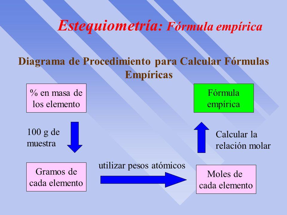 Estequiometría: Fórmula empírica