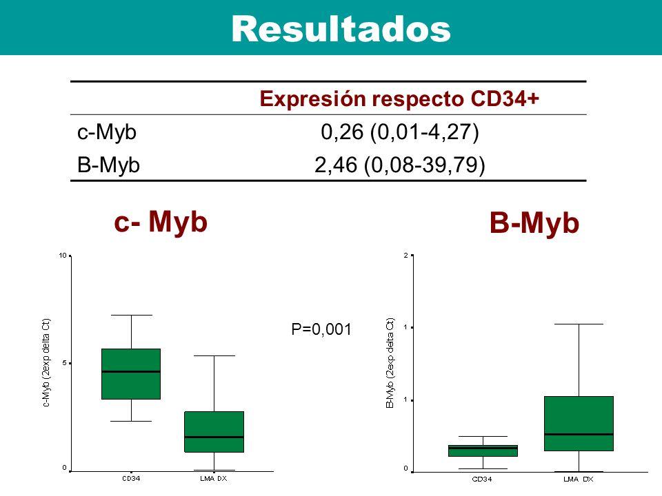 Expresión respecto CD34+